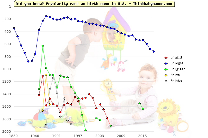 Top 2000 baby names ranking of Brigid, Bridget, Brigitte, Britt, Britta in U.S.