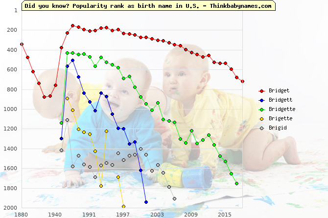 Top 2000 baby names ranking of Bridget, Bridgett, Bridgette, Brigette, Brigid in U.S.