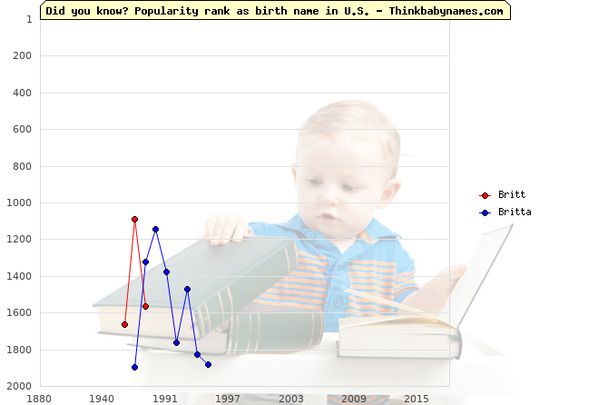 Top 2000 baby names ranking of Britt, Britta in U.S.