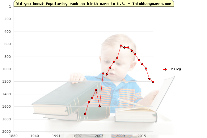 Top 2000 baby names ranking of Briley name in U.S.