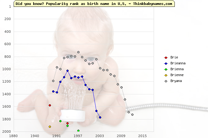 Top 2000 baby names ranking of Brie, Brieanna, Brienna, Brienne, Bryana in U.S.