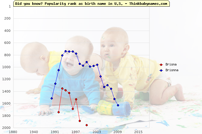 Top 2000 baby names ranking of Briona, Brionna in U.S.