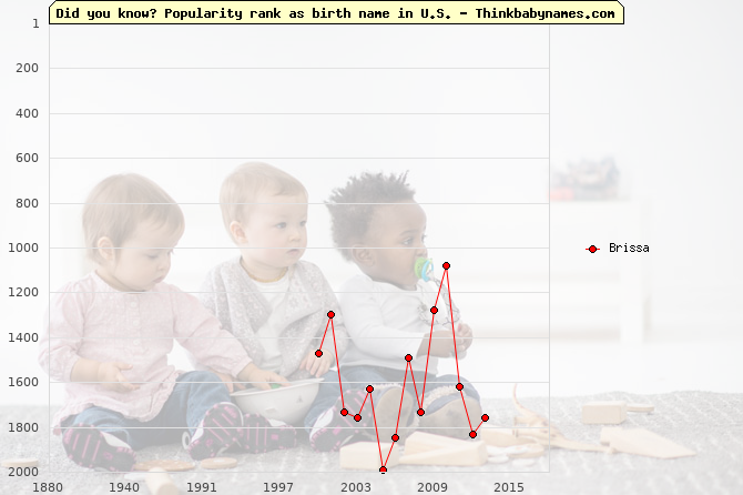 Top 2000 baby names ranking of Brissa name in U.S.