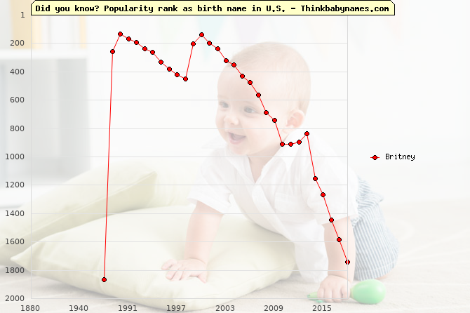 Top 2000 baby names ranking of Britney name in U.S.