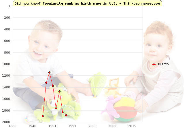 Top 2000 baby names ranking of Britta name in U.S.