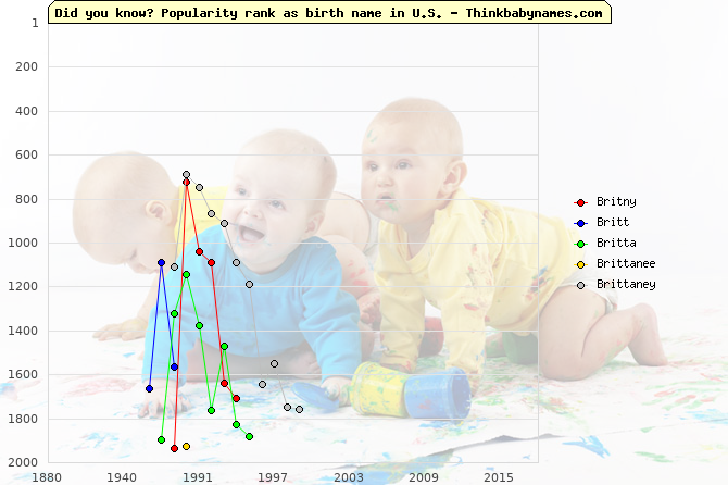 Top 2000 baby names ranking of Britny, Britt, Britta, Brittanee, Brittaney in U.S.