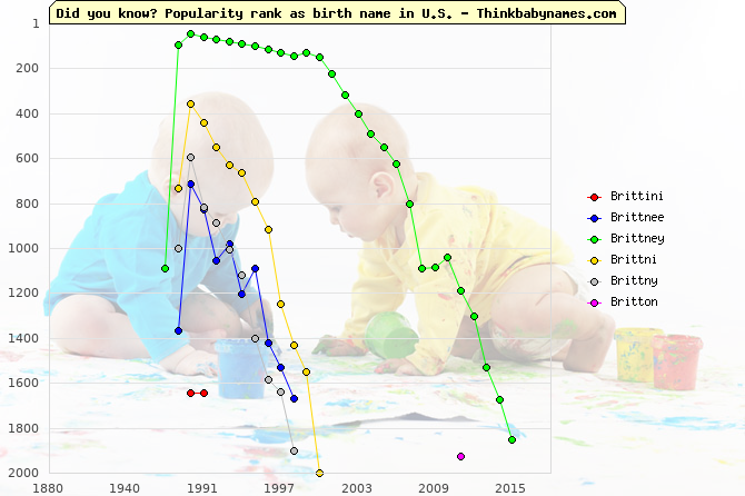 Top 2000 baby names ranking of Brittini, Brittnee, Brittney, Brittni, Brittny, Britton in U.S.