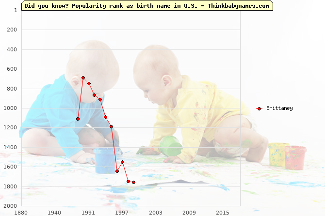 Top 1000 baby names ranking of Brittaney name in U.S.