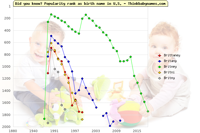 Top 1000 baby names ranking of Brittaney, Britany, Britney, Britni, Britny in U.S.
