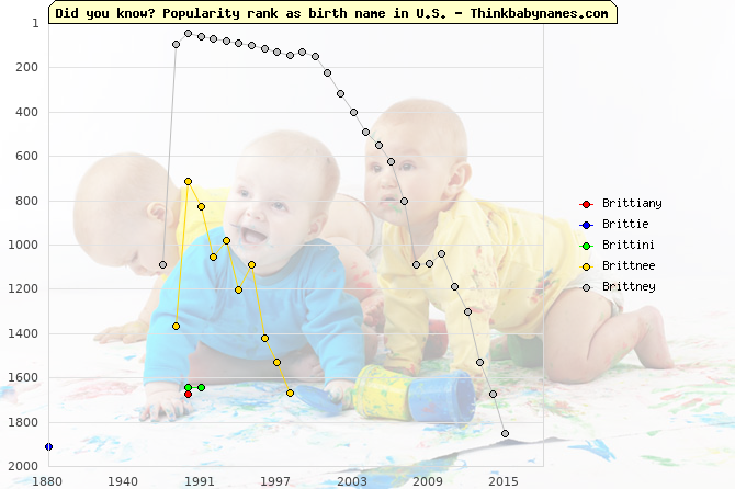 Top 2000 baby names ranking of Brittiany, Brittie, Brittini, Brittnee, Brittney in U.S.