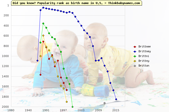 Top 2000 baby names ranking of Brittnee, Brittney, Brittni, Brittny, Britton in U.S.