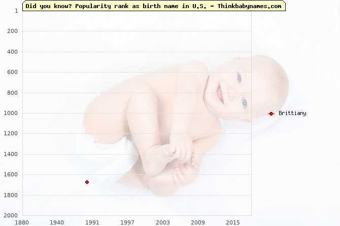 Top 2000 baby names ranking of Brittiany name in U.S.