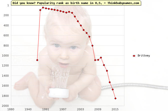 Top 2000 baby names ranking of Brittney name in U.S.