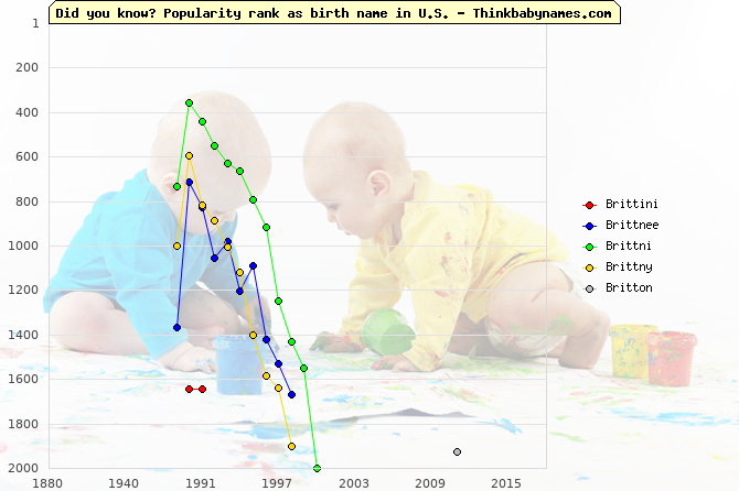 Top 2000 baby names ranking of Brittini, Brittnee, Brittni, Brittny, Britton in U.S.