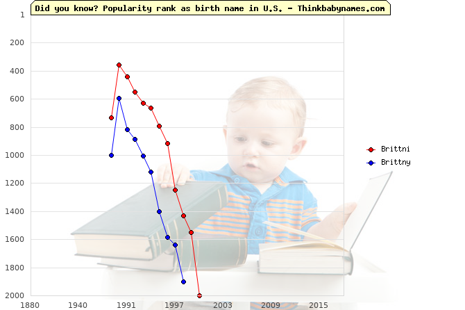 Top 1000 baby names ranking of Brittni, Brittny in U.S.