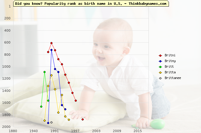 Top 2000 baby names ranking of Britni, Britny, Britt, Britta, Brittanee in U.S.