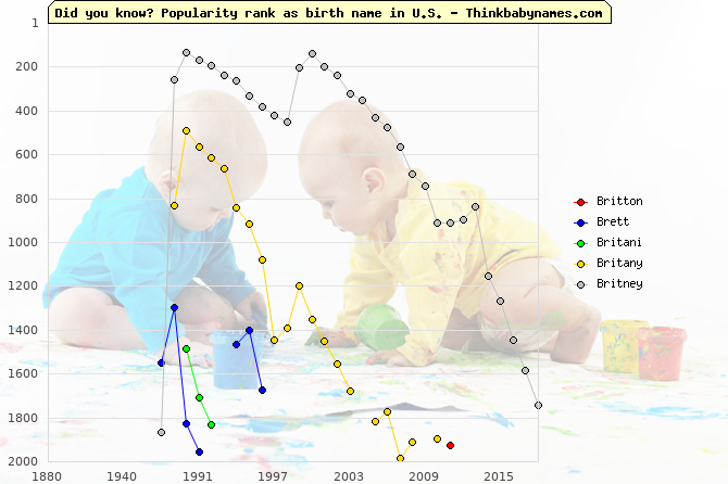 Top 2000 baby names ranking of Britton, Brett, Britani, Britany, Britney in U.S.
