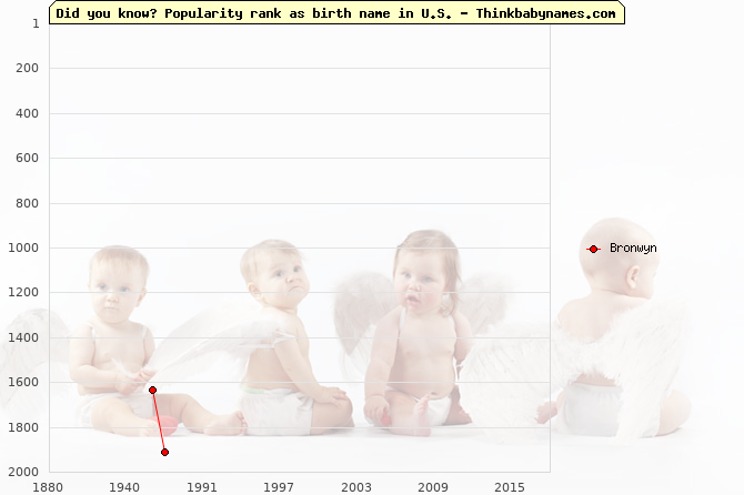 Top 2000 baby names ranking of Bronwyn in U.S.