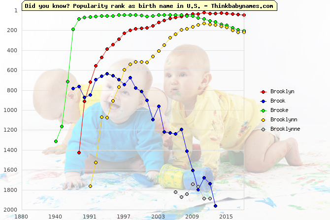 Top 2000 baby names ranking of Brooklyn, Brook, Brooke, Brooklynn, Brooklynne in U.S.