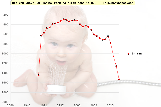 Top 1000 baby names ranking of Bryanna name in U.S.