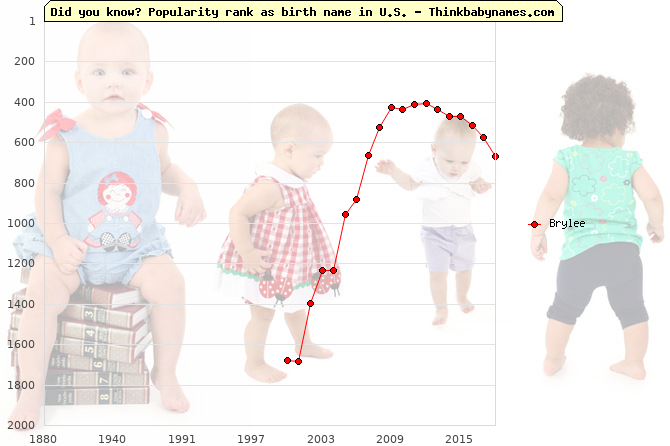 Top 2000 baby names ranking of Brylee name in U.S.