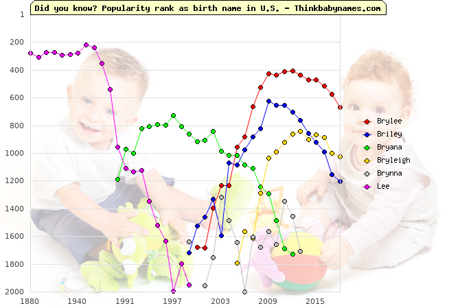 Top 2000 baby names ranking of Brylee, Briley, Bryana, Bryleigh, Brynna, Lee in U.S.
