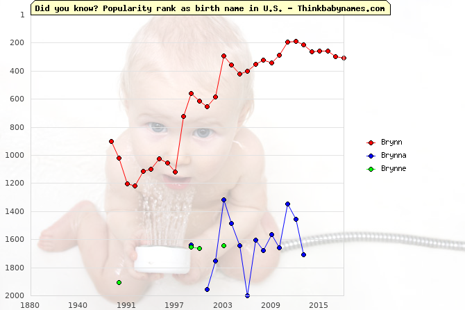 Top 2000 baby names ranking of Brynn, Brynna, Brynne in U.S.