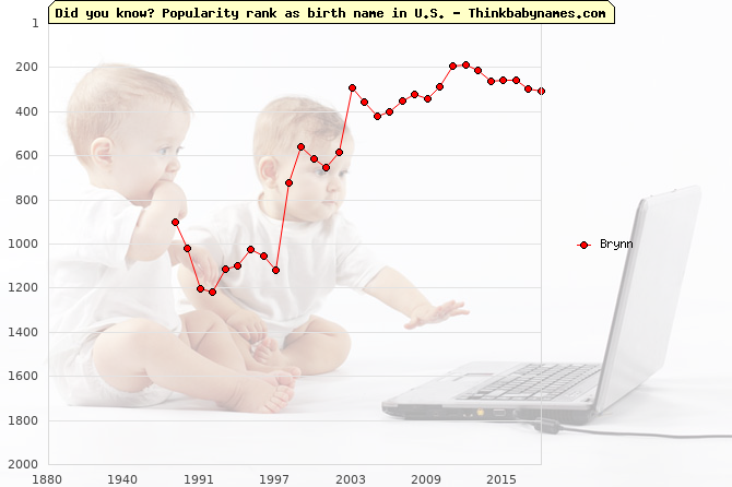 Top 2000 baby names ranking of Brynn name in U.S.