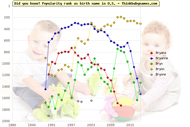 Top 2000 baby names ranking of Bryana, Bryanna, Bryn, Brynn, Brynne in U.S.