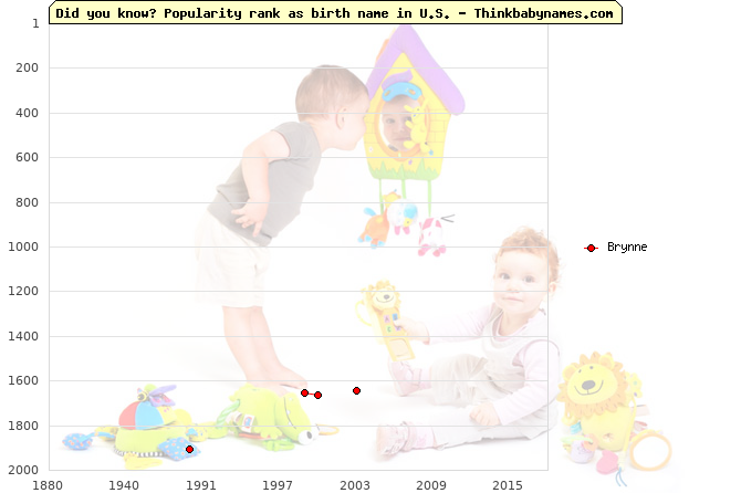 Top 2000 baby names ranking of Brynne name in U.S.