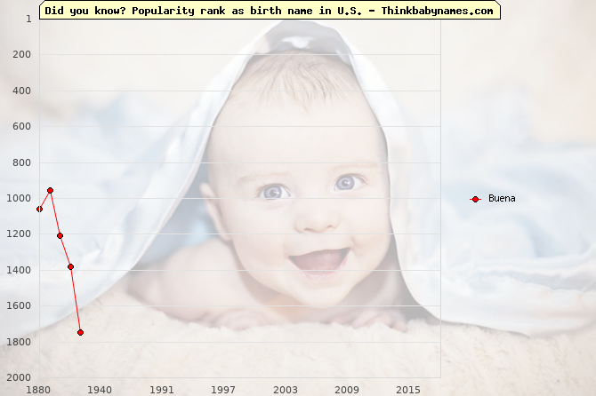 Top 2000 baby names ranking of Buena name in U.S.