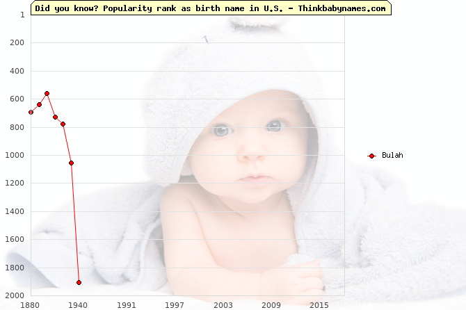 Top 2000 baby names ranking of Bulah name in U.S.