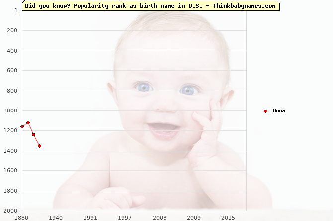 Top 2000 baby names ranking of Buna name in U.S.