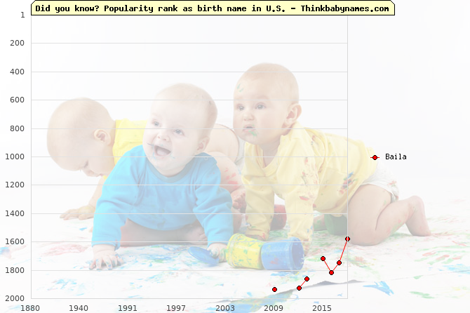 Top 2000 baby names ranking of Baila in U.S.