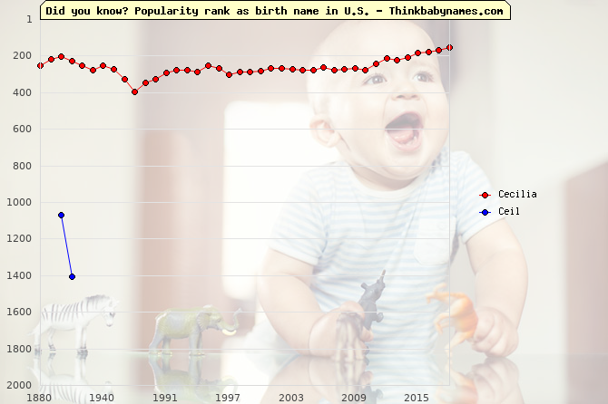 Top 2000 baby names ranking of Cecilia, Ceil in U.S.