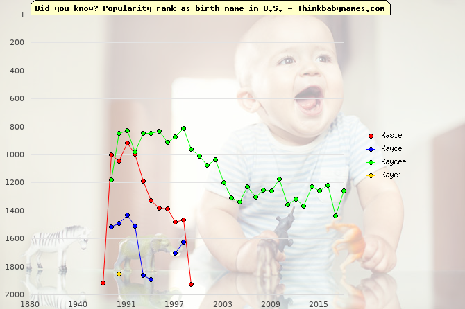 Top 2000 baby names ranking of Kasie, Kayce, Kaycee, Kayci in U.S.