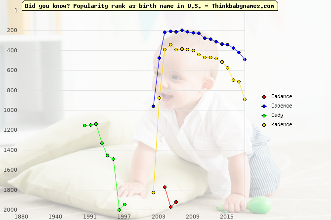 Top 2000 baby names ranking of Cadance, Cadence, Cady, Kadence in U.S.
