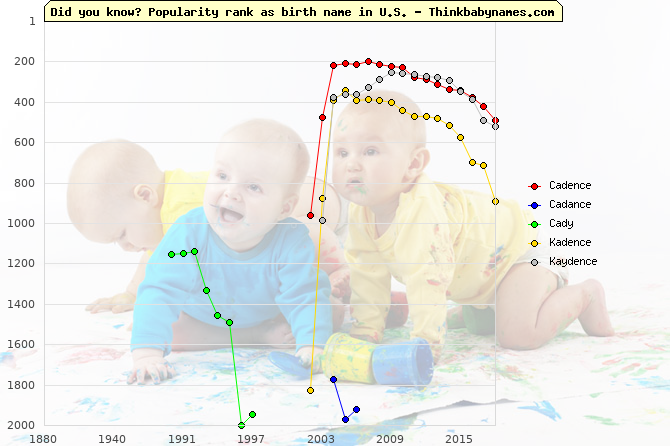 Top 2000 baby names ranking of Cadence, Cadance, Cady, Kadence, Kaydence in U.S.