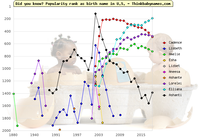 Top Gains for U.S. Baby Names 2002: Cadence, Lisbeth, Amelie, Esha, Lizbet, Aneesa, Ashante, Lorelei, Elliana, Ashanti