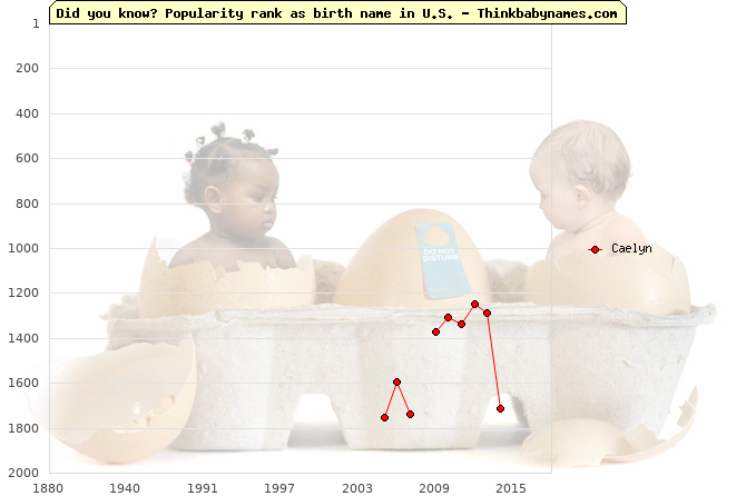 Top 2000 baby names ranking of Caelyn name in U.S.