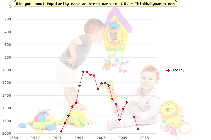 Top 2000 baby names ranking of Cailey name in U.S.