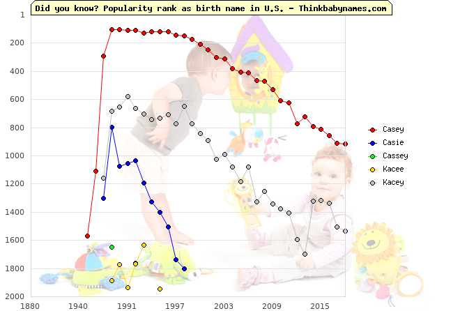 Top 2000 baby names ranking of Casey, Casie, Cassey, Kacee, Kacey in U.S.