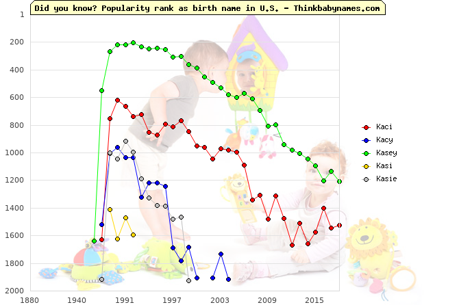 Top 2000 baby names ranking of Kaci, Kacy, Kasey, Kasi, Kasie in U.S.