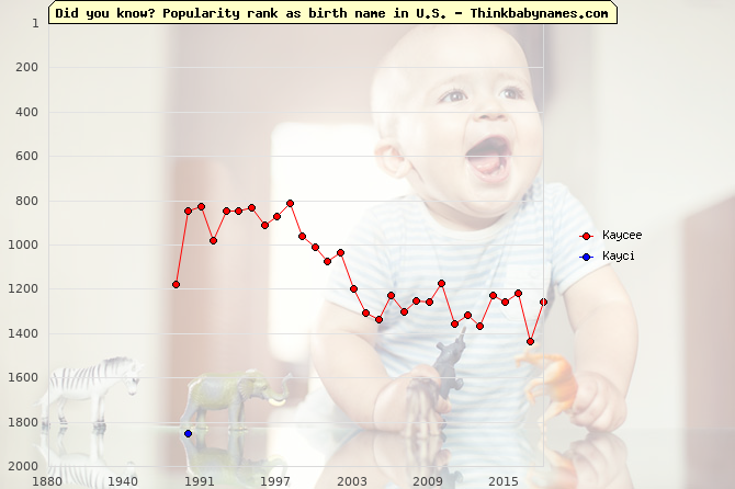 Top 2000 baby names ranking of Kaycee, Kayci in U.S.