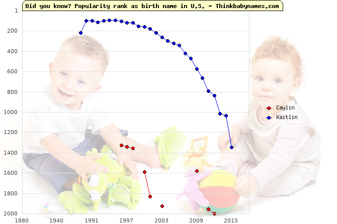 Top 2000 baby names ranking of Caylin, Kaitlin in U.S.