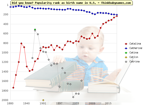 Top 2000 baby names ranking of Catalina, Catherine, Catina, Catlin, Catrina in U.S.