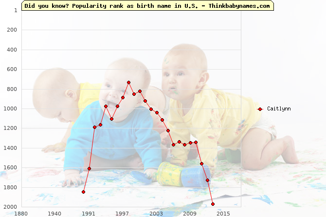 Top 2000 baby names ranking of Caitlynn name in U.S.