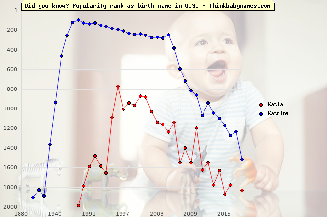 Top 2000 baby names ranking of Katia, Katrina in U.S.