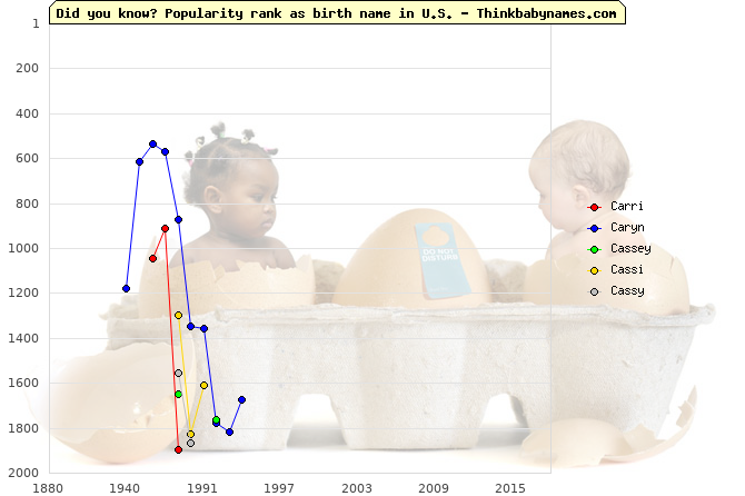 Top 2000 baby names ranking of Carri, Caryn, Cassey, Cassi, Cassy in U.S.