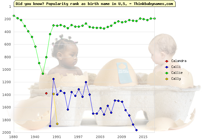 Top 2000 baby names ranking of Calandra, Calli, Callie, Cally in U.S.